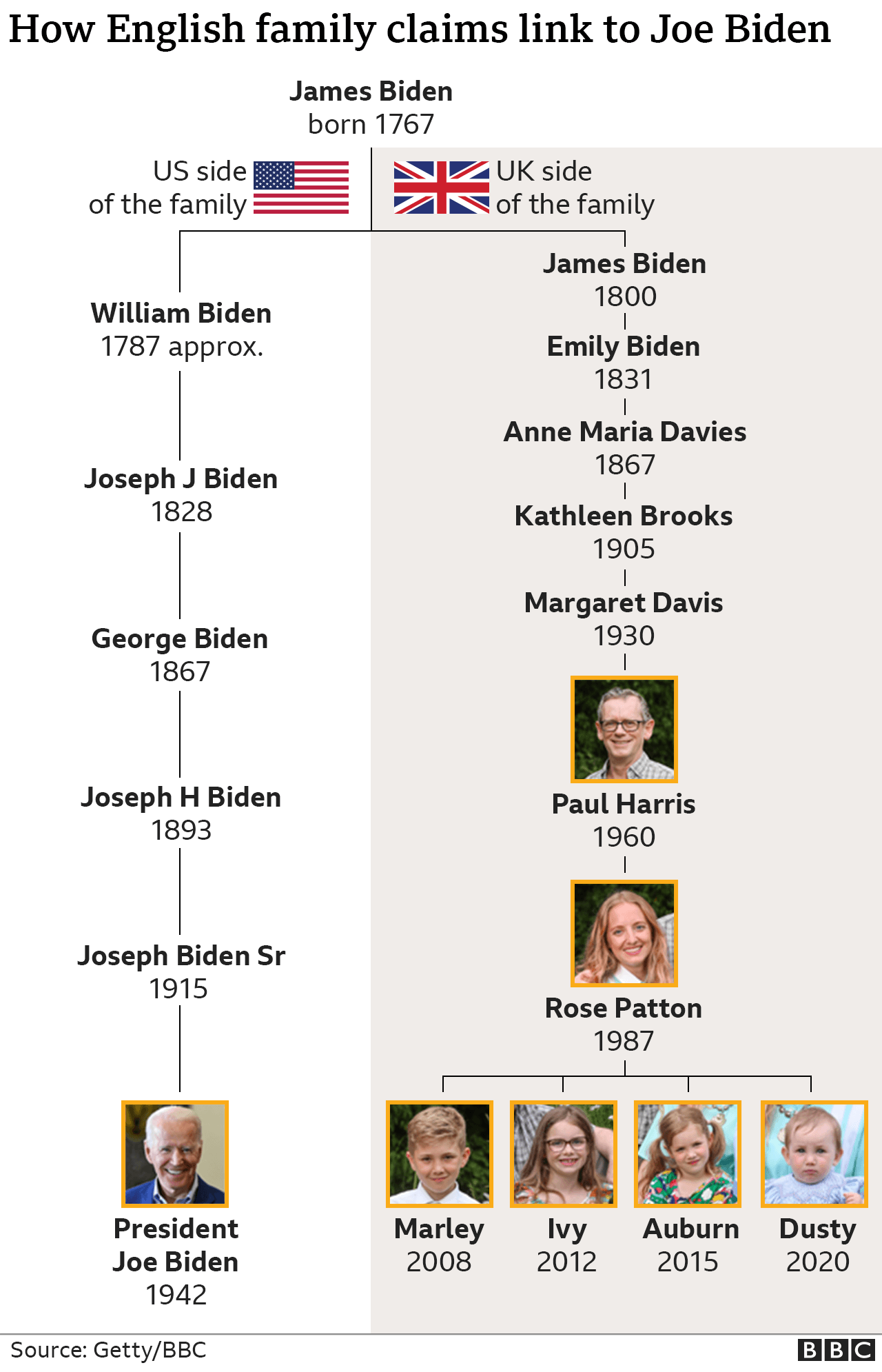 A family tree showing the link between President Joe Biden and an English family