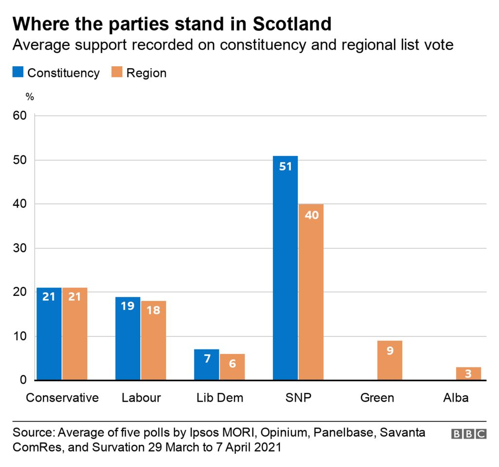 graph of party support