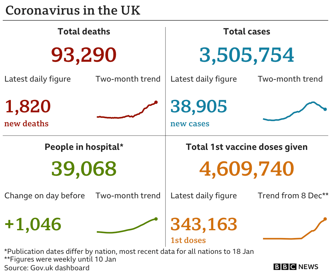 Data pic showing latest UK Covid stats