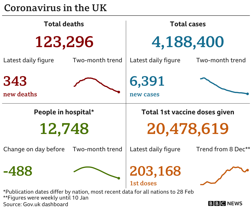 Government statistics show total deaths are 123,296, up 343 in the past 24 hours, total cases are now 4,188,400, up 6,391 there are 12,748 people in hospital and 20,478,619 have received the first dose of a vaccine. Updated 2 Mar.