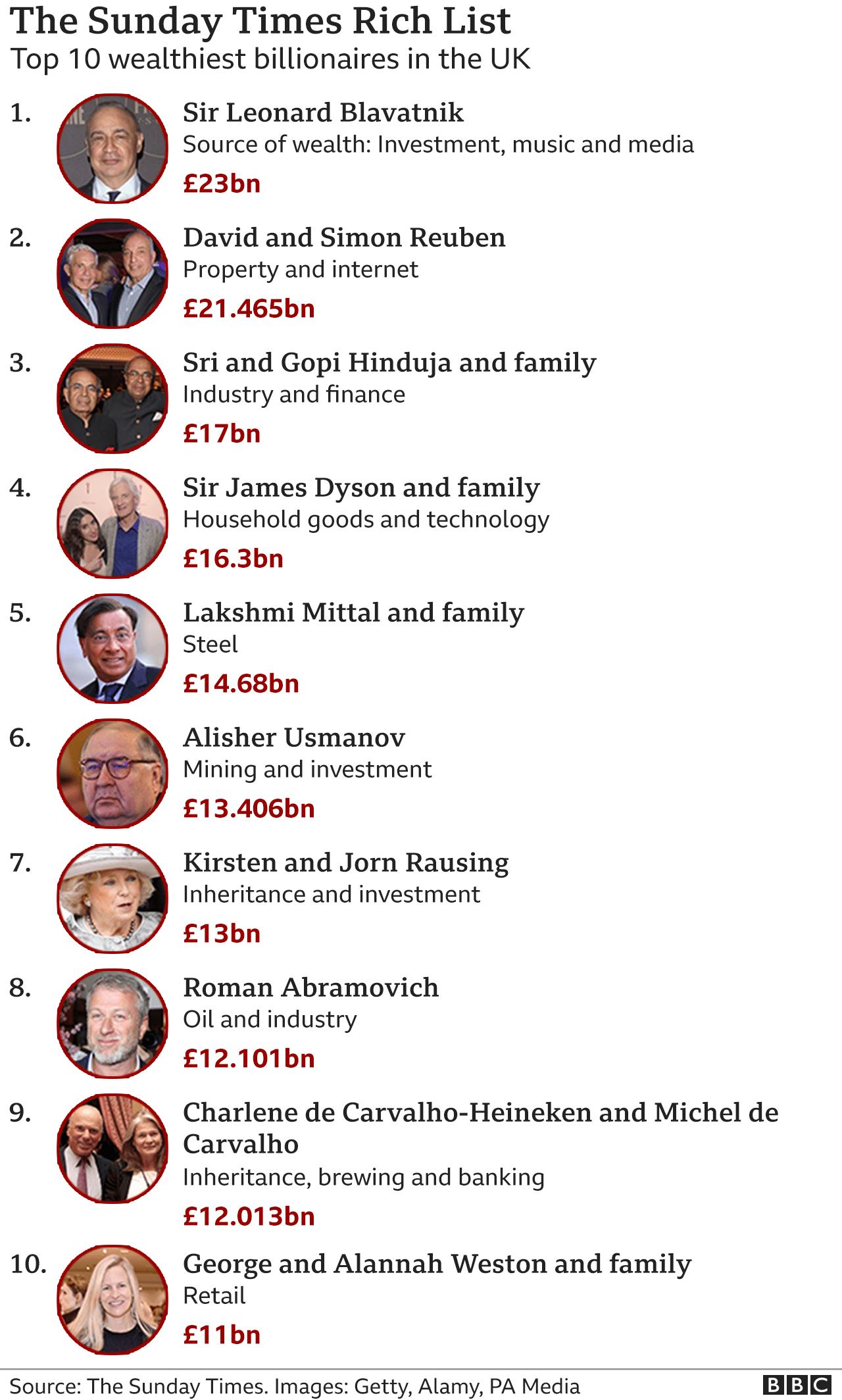 Rich List top 10