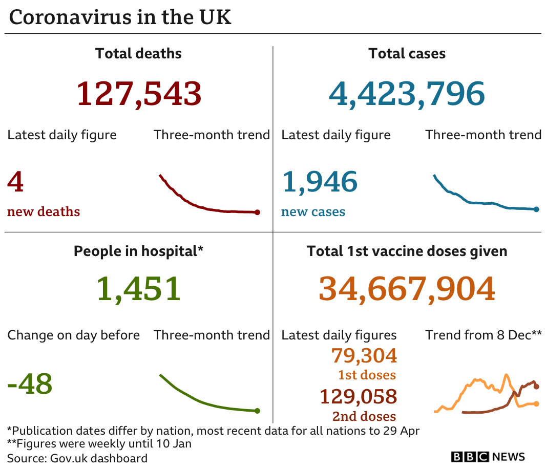 Government statistics show 127,543 people have now died, up 4 in the latest 24-hour period. In total 4,423,796 people have tested positive, up 1,946 in the latest 24-hour period. Latest figures show 1,451 people in hospital. In total 34,667,904 people have received their first vaccination