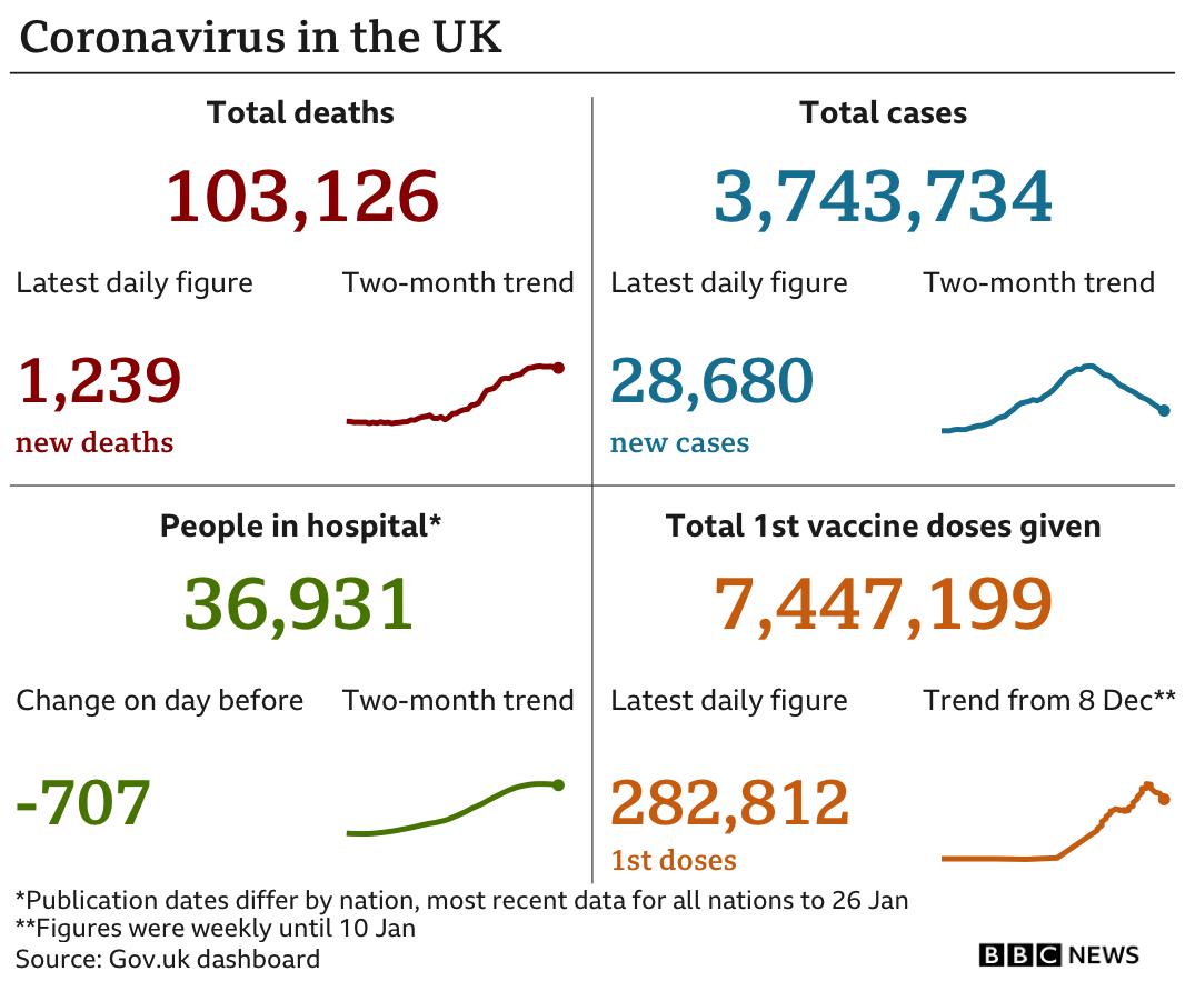 Chart showing UK coronavirus data