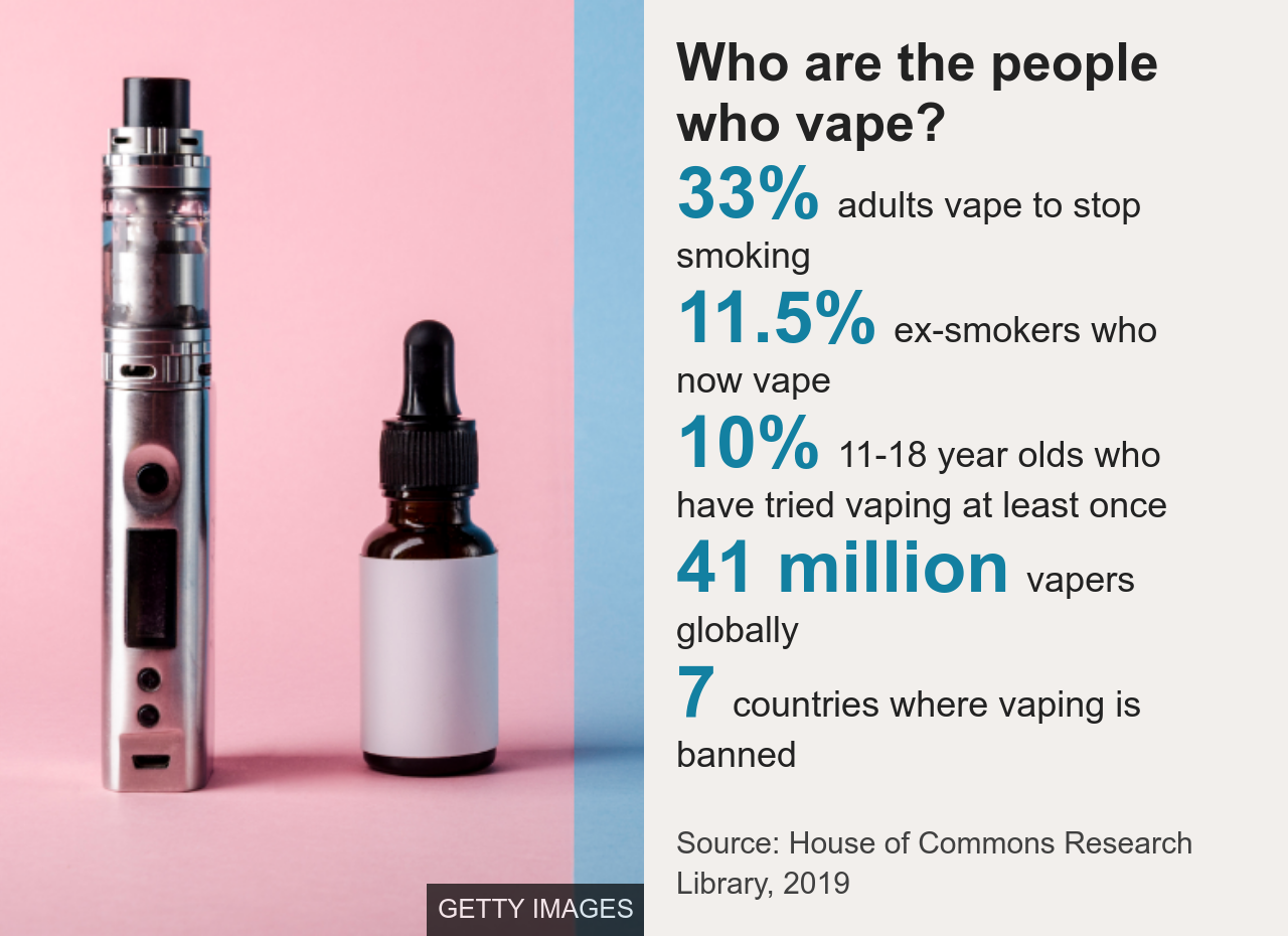 Chart showing key stats about vaping