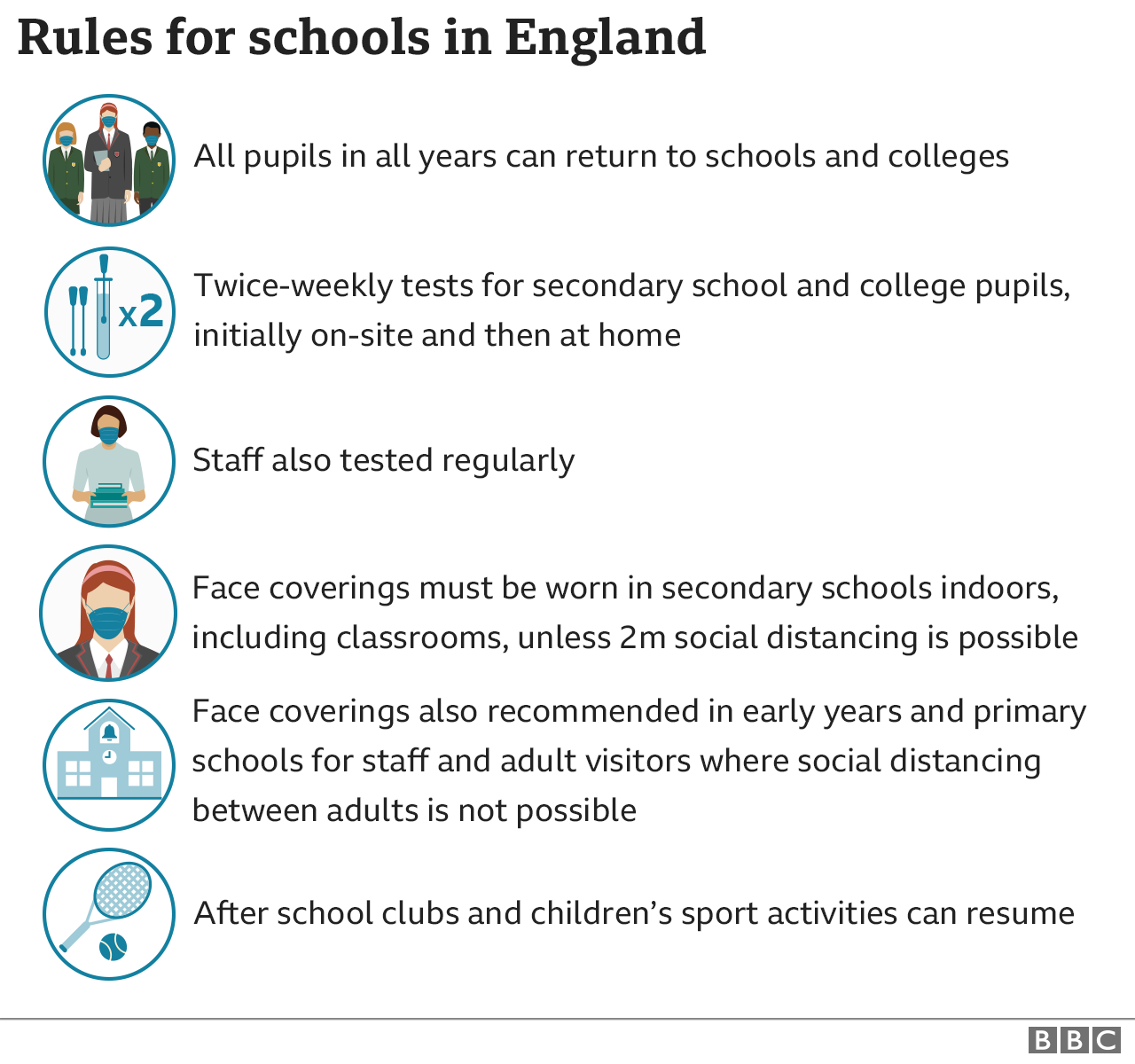 Rules for schools in England