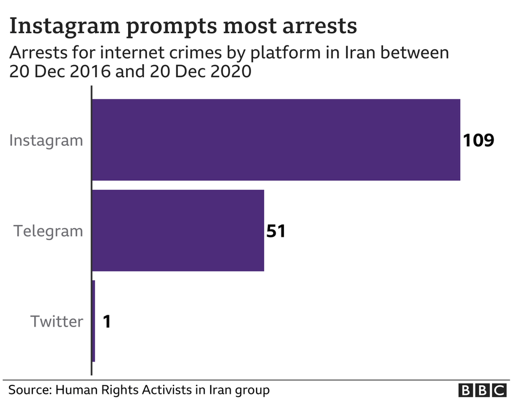 A graphic showing the number of arrest for internet crimes by platform between 20 December 2016 and 20 December 2020 in Iran