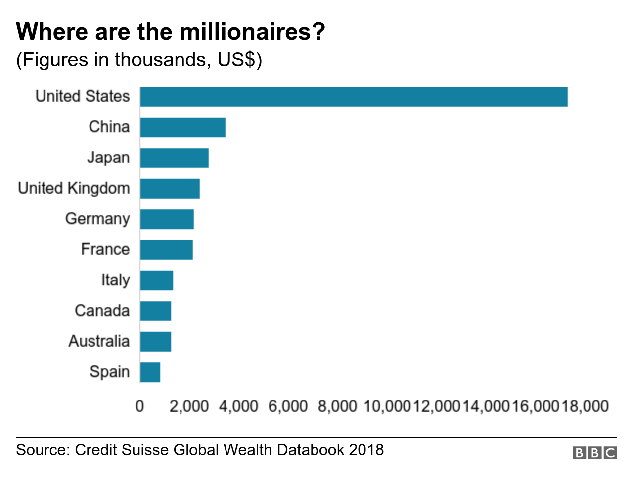 Chart shows where the most millionaires are from?