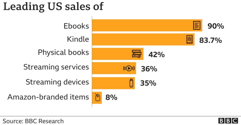 Amazon US sales
