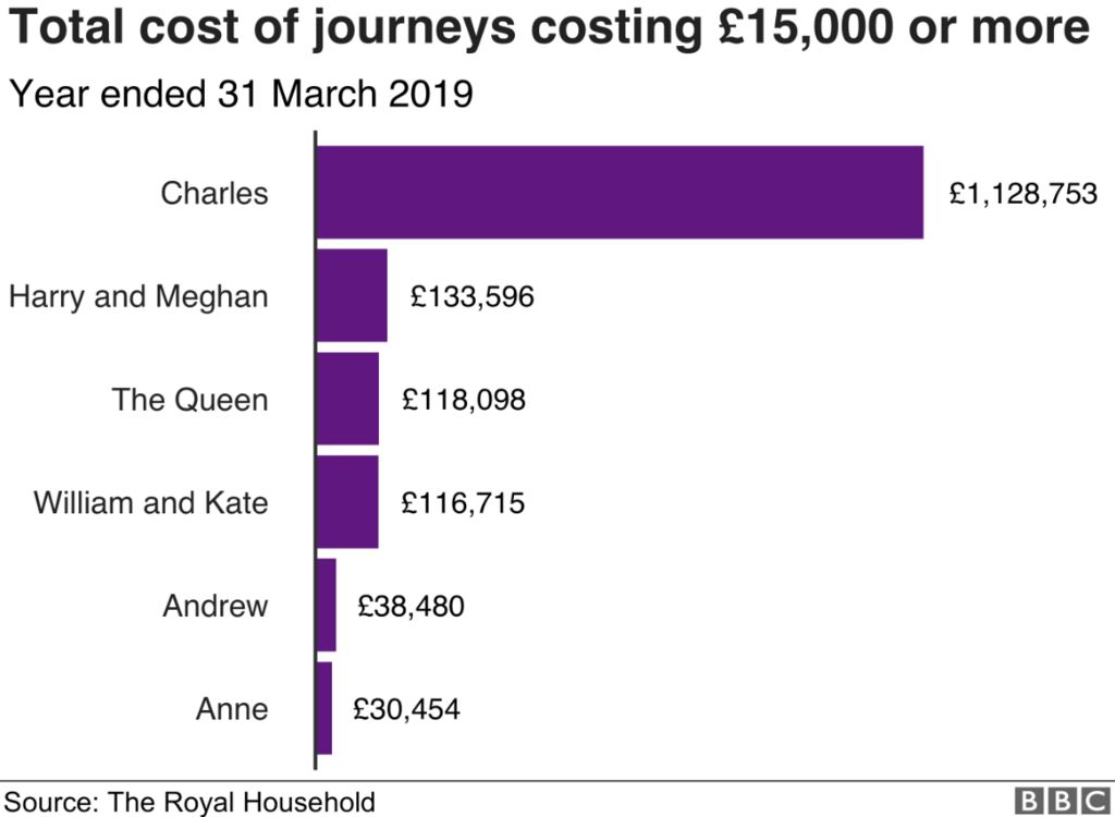 Chart showing the total cost of journeys costing £15,000 or more in the year ending March 2019