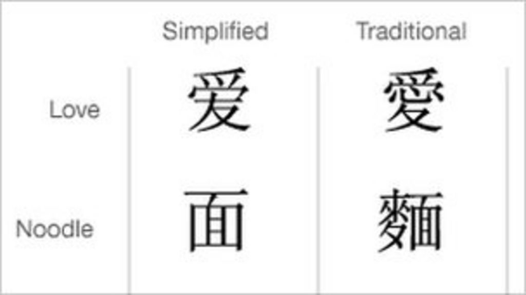 Taiwan deletes simplified Chinese from official sites - BBC News