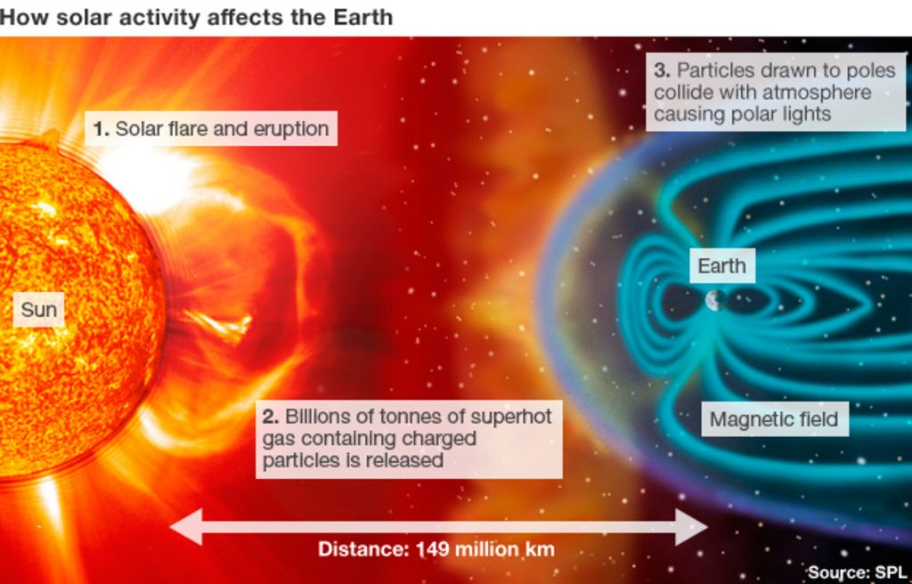 Solar storm passes without incident - BBC News