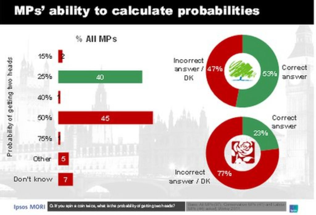What happened when MPs took a maths exam - BBC News