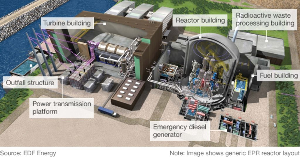 New nuclear    plant     Hinkley Point C  design unveiled  BBC News