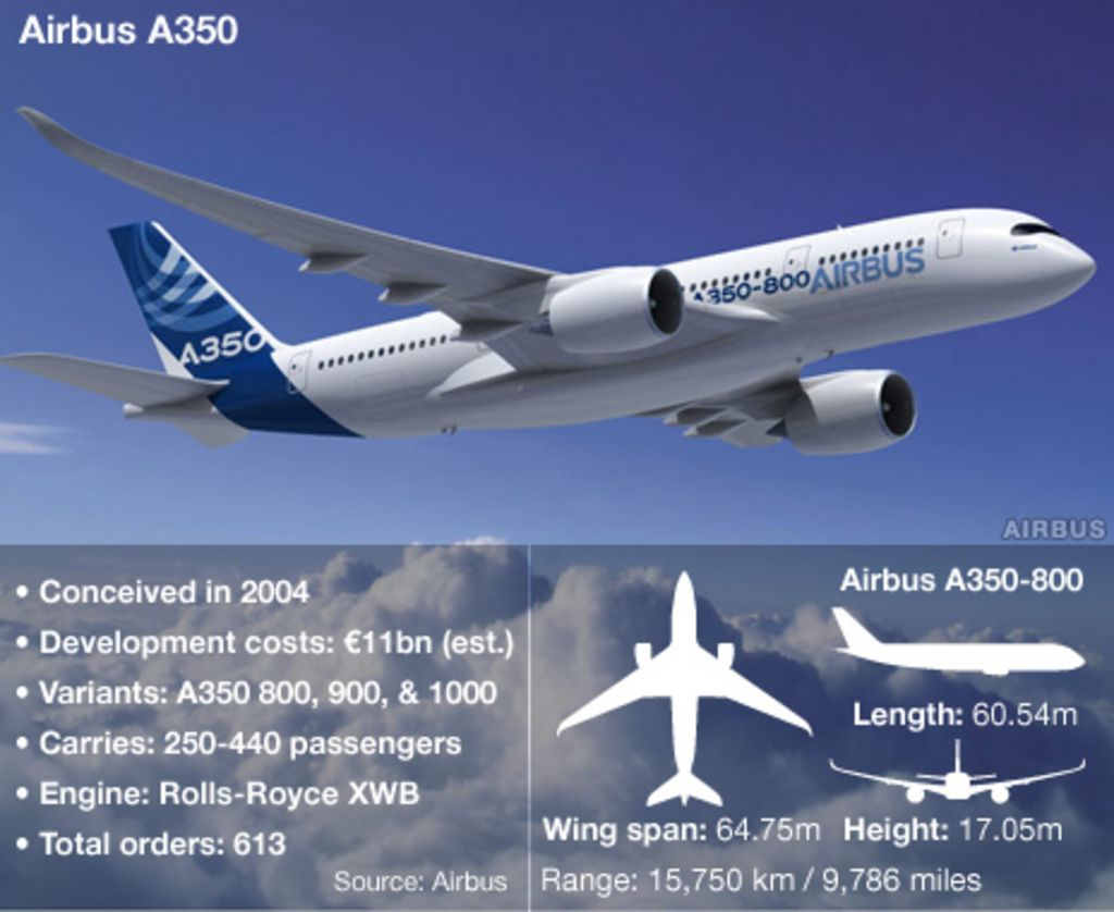A350: The aircraft that Airbus did not want to build - BBC News