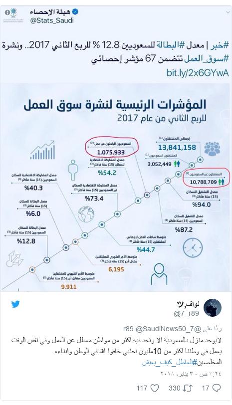 تويتر رسالة بعث بها @7_r89: لايوجد منزل بالسعودية الا ونجد فيه اكثر من مواطن معطل عن العمل وفي نفس الوقت يعمل في وطننا اكثر من 10مليون اجنبي خافوا الله في الوطن وابناءه المخلصين#العاطل_كيف_يعيش