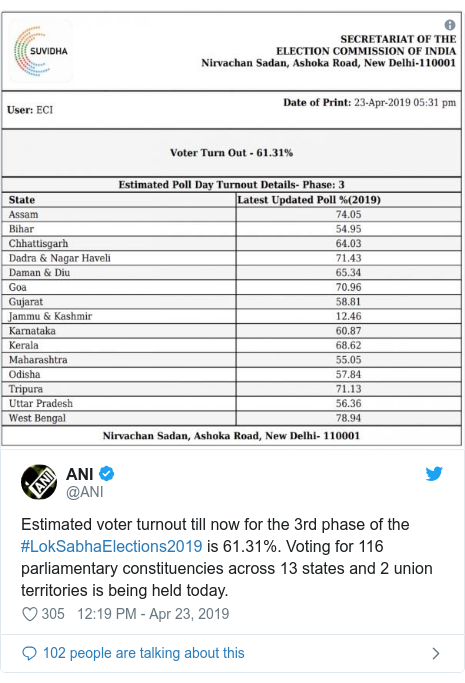 Twitter post by @ANI: Estimated voter turnout till now for the 3rd phase of the #LokSabhaElections2019 is 61.31%. Voting for 116 parliamentary constituencies across 13 states and 2 union territories is being held today.