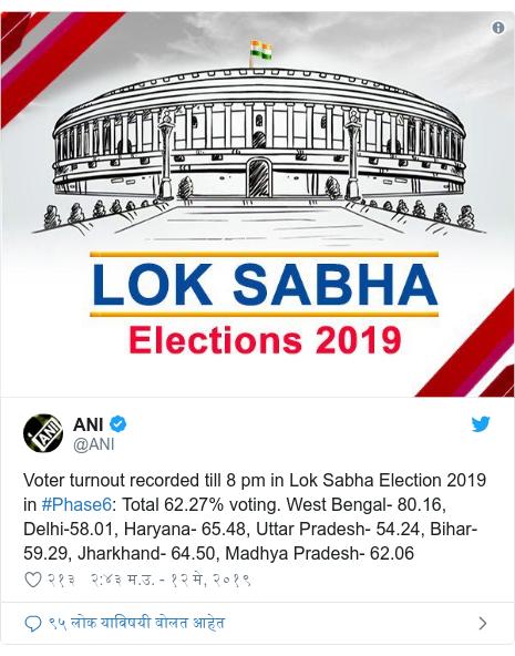 Twitter post by @ANI: Voter turnout recorded till 8 pm in Lok Sabha Election 2019 in #Phase6  Total 62.27% voting. West Bengal- 80.16, Delhi-58.01, Haryana- 65.48, Uttar Pradesh- 54.24, Bihar- 59.29, Jharkhand- 64.50, Madhya Pradesh- 62.06