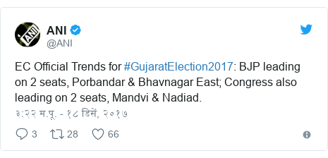 Twitter post by @ANI: EC Official Trends for #GujaratElection2017  BJP leading on 2 seats, Porbandar & Bhavnagar East; Congress also leading on 2 seats, Mandvi & Nadiad.