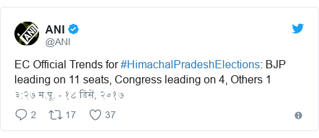Twitter post by @ANI: EC Official Trends for #HimachalPradeshElections  BJP leading on 11 seats, Congress leading on 4, Others 1