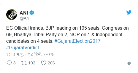 Twitter post by @ANI: EC Official trends  BJP leading on 105 seats, Congress on 69, Bhartiya Tribal Party on 2, NCP on 1 & Independent candidates on 4 seats. #GujaratElection2017 #GujaratVerdict