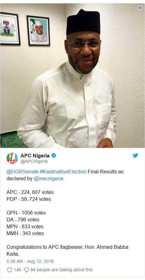 Twitter post by @APCNigeria: @NGRSenate #KastinaByeElection Final Results as declared by @inecnigeriaAPC - 224, 607 votesPDP - 59, 724 votesGPN - 1056 votesDA - 796 votesMPN - 633 votesMMN - 343 votesCongratulations to APC flagbearer, Hon. Ahmed Babba Kaita.