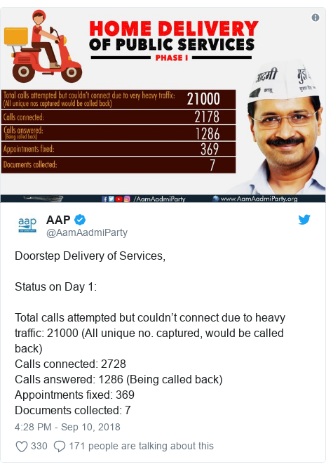 Twitter post by @AamAadmiParty: Doorstep Delivery of Services,Status on Day 1  Total calls attempted but couldn't connect due to heavy traffic  21000 (All unique no. captured, would be called back)Calls connected  2728Calls answered  1286 (Being called back)Appointments fixed  369Documents collected  7