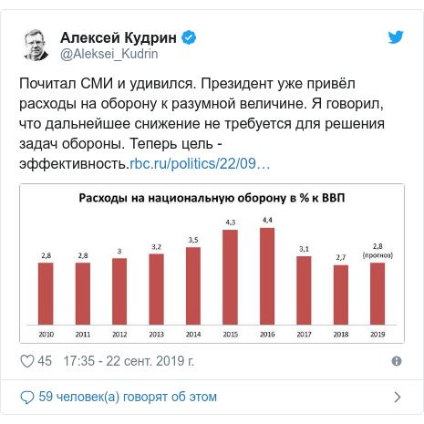 Twitter пост, автор: @Aleksei_Kudrin: Почитал СМИ и удивился. Президент уже привёл расходы на оборону к разумной величине. Я говорил, что дальнейшее снижение не требуется для решения задач обороны. Теперь цель - эффективность.