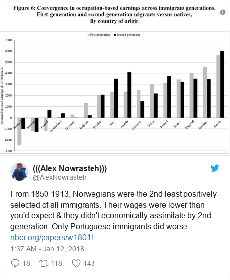 Twitter post by @AlexNowrasteh: From 1850-1913, Norwegians were the 2nd least positively selected of all immigrants. Their wages were lower than you'd expect & they didn't economically assimilate by 2nd generation. Only Portuguese immigrants did worse.