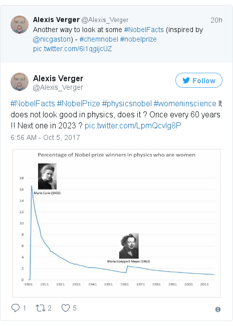Twitter post by @Alexis_Verger: #NobelFacts #NobelPrize #physicsnobel #womeninscience It does not look good in physics, does it ? Once every 60 years !! Next one in 2023 ? pic.twitter.com/LpmQcvlg8P