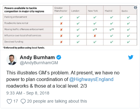 Twitter post by @AndyBurnhamGM: This illustrates GM's problem. At present, we have no power to plan coordination of @HighwaysEngland roadworks & those at a local level. 2/3