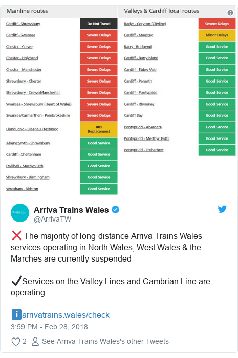 Twitter post by @ArrivaTW: ❌ The majority of long-distance Arriva Trains Wales services operating in North Wales, West Wales & the Marches are currently suspended✔️Services on the Valley Lines and Cambrian Line are operatingℹ️