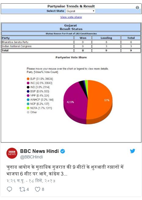 Twitter post by @BBCHindi: चुनाव आयोग के मुताबिक गुजरात की 9 सीटों के शुरुआती रुझानों में भाजपा 6 सीट पर आगे, कांग्रेस 3...