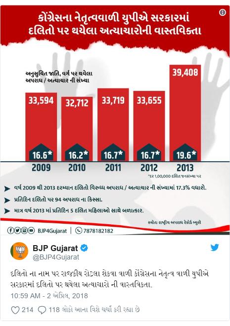 Twitter post by @BJP4Gujarat: દલિતો ના નામ પર રાજકીય રોટલા શેકવા વાળી કોંગ્રેસના નેતૃત્વ વાળી યુપીએ સરકારમાં દલિતો પર થયેલા અત્યાચારો ની વાસ્તવિકતા.