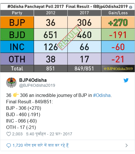 ट्विटर पोस्ट @BJP4Odisha2019: 36 👉 306 an incredible journey of BJP in #Odisha. Final Result - 849/851 BJP - 306 (+270)BJD - 460 (-191)INC - 066 (-60)OTH - 17 (-21)