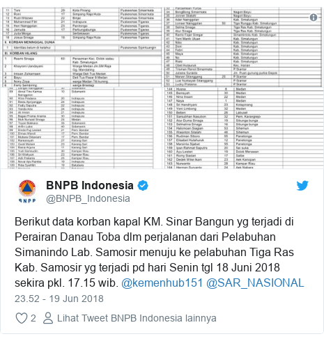Twitter pesan oleh @BNPB_Indonesia: Berikut data korban kapal KM. Sinar Bangun yg terjadi di Perairan Danau Toba dlm perjalanan dari Pelabuhan Simanindo Lab. Samosir menuju ke pelabuhan Tiga Ras Kab. Samosir yg terjadi pd hari Senin tgl 18 Juni 2018 sekira pkl. 17.15 wib. @kemenhub151 @SAR_NASIONAL