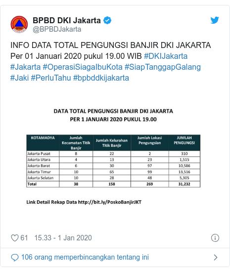 Twitter pesan oleh @BPBDJakarta: INFO DATA TOTAL PENGUNGSI BANJIR DKI JAKARTAPer 01 Januari 2020 pukul 19.00 WIB #DKIJakarta #Jakarta #OperasiSiagaIbuKota #SiapTanggapGalang #Jaki #PerluTahu #bpbddkijakarta
