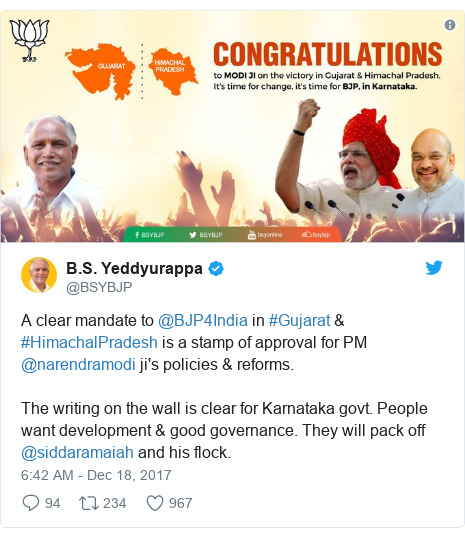 Twitter post by @BSYBJP: A clear mandate to @BJP4India in #Gujarat & #HimachalPradesh is a stamp of approval for PM @narendramodi ji's policies & reforms. The writing on the wall is clear for Karnataka govt. People want development & good governance. They will pack off @siddaramaiah and his flock.