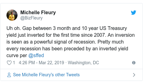 Twitter post by @BizFleury: Uh oh. Gap between 3 month and 10 year US Treasury yield just inverted for the first time since 2007. An inversion is seen as a powerful signal of recession. Pretty much every recession has been preceded by an inverted yield curve per @sffed