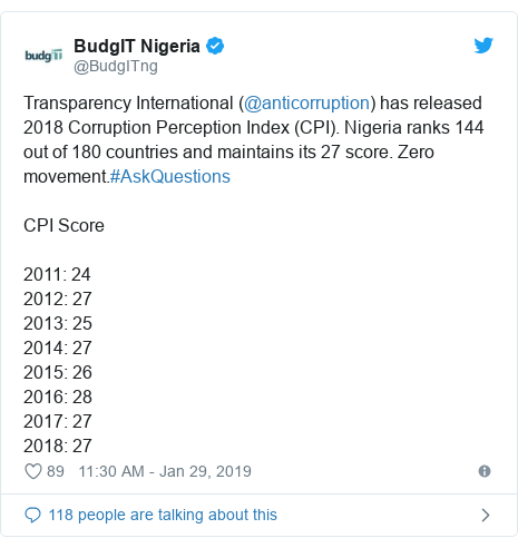 Twitter post by @BudgITng: Transparency International (@anticorruption) has released 2018 Corruption Perception Index (CPI). Nigeria ranks 144 out of 180 countries and maintains its 27 score. Zero movement.#AskQuestions CPI Score 2011  242012  272013  252014  272015  262016  282017  272018  27