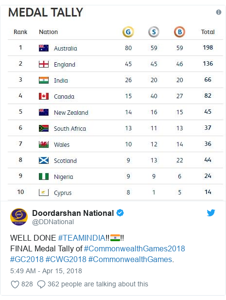 Twitter post by @DDNational: WELL DONE #TEAMINDIA!!🇮🇳!!FINAL Medal Tally of #CommonwealthGames2018 #GC2018 #CWG2018 #CommonwealthGames.