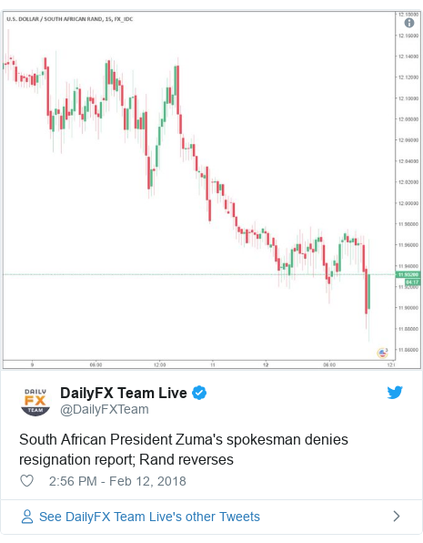 Twitter post by @DailyFXTeam: South African President Zuma's spokesman denies resignation report; Rand reverses