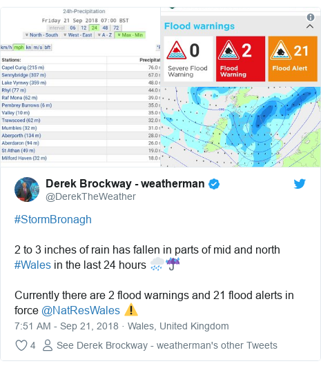 Twitter post by @DerekTheWeather: #StormBronagh 2 to 3 inches of rain has fallen in parts of mid and north #Wales in the last 24 hours 🌧️☔Currently there are 2 flood warnings and 21 flood alerts in force @NatResWales ⚠️
