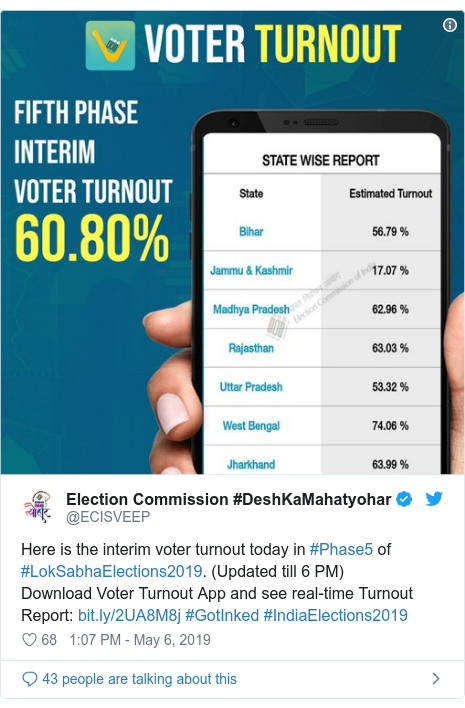 Twitter post by @ECISVEEP: Here is the interim voter turnout today in #Phase5 of #LokSabhaElections2019. (Updated till 6 PM)Download Voter Turnout App and see real-time Turnout Report   #GotInked #IndiaElections2019