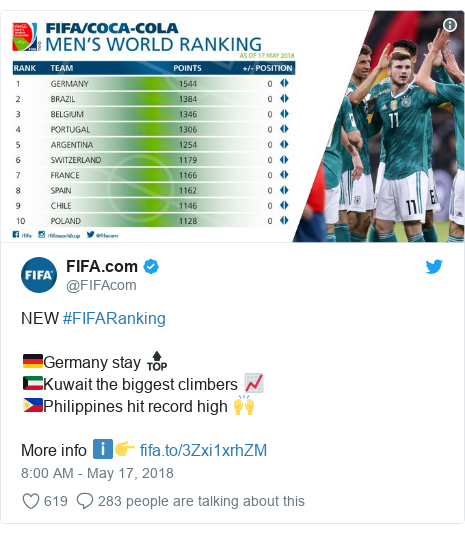 Twitter post by @FIFAcom: NEW #FIFARanking🇩🇪Germany stay 🔝🇰🇼Kuwait the biggest climbers 📈🇵🇭Philippines hit record high 🙌More info ℹ️👉