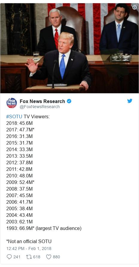 Twitter post by @FoxNewsResearch: #SOTU TV Viewers 2018  45.6M2017  47.7M* 2016  31.3M 2015  31.7M 2014  33.3M2013  33.5M2012  37.8M 2011  42.8M 2010  48.0M2009  52.4M* 2008  37.5M 2007  45.5M2006  41.7M 2005  38.4M 2004  43.4M 2003  62.1M 1993  66.9M* (largest TV audience)*Not an official SOTU