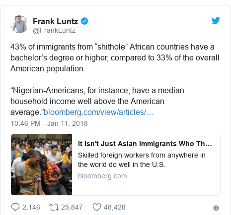 """Twitter post by @FrankLuntz: 43% of immigrants from """"shithole"""" African countries have a bachelor's degree or higher, compared to 33% of the overall American population.""""Nigerian-Americans, for instance, have a median household income well above the American average."""""""
