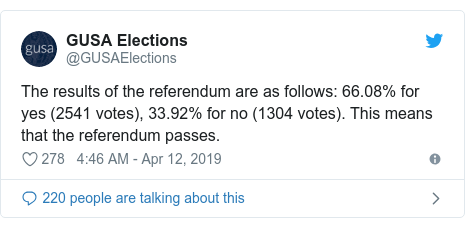 Twitter post by @GUSAElections: The results of the referendum are as follows  66.08% for yes (2541 votes), 33.92% for no (1304 votes). This means that the referendum passes.