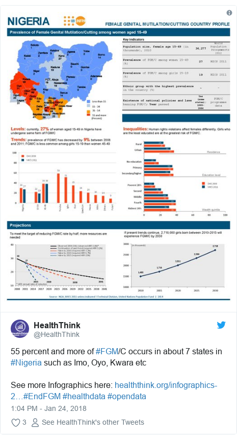 Twitter post by @HealthThink: 55 percent and more of #FGM/C occurs in about 7 states in  #Nigeria such as Imo, Oyo, Kwara etcSee more Infographics here  #EndFGM #healthdata #opendata