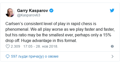 Twitter post by @Kasparov63: Carlsen's consistent level of play in rapid chess is phenomenal. We all play worse as we play faster and faster, but his ratio may be the smallest ever, perhaps only a 15% drop off. Huge advantage in this format.