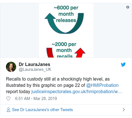 Twitter post by @LauraJanes_UK: Recalls to custody still at a shockingly high level, as illustrated by this graphic on page 22 of @HMIProbation report today